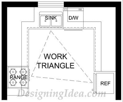 The kitchen work triangle